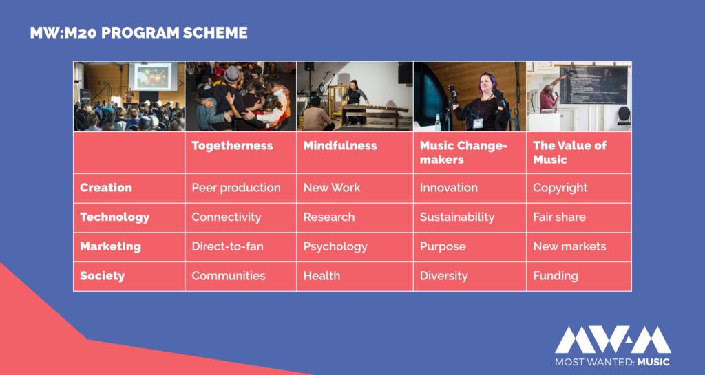 MW:M20 Programm Scheme